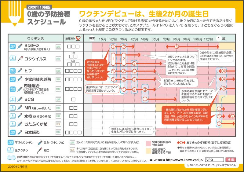忘れ 日本 接種 脳炎 予防 受け 日本脳炎Ⅰ期追加。いつまで打てる?5歳を過ぎちゃったけど大丈夫?!│ぐるぐるデイズ